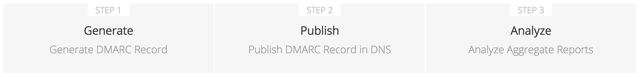 Set Up DMARC In 3 Steps